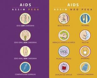 Revista aponta melhora na qualidade de vida de pacientes HIV positivos